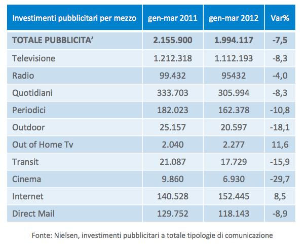 Dati investimenti pubblicitari in Italia