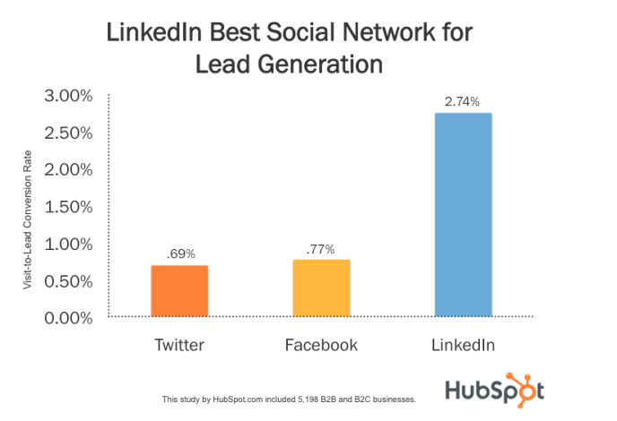 lead conversion linkedin