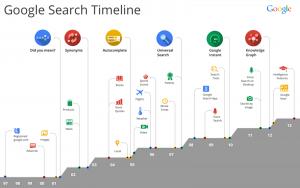 L'evoluzione dei servizi Google