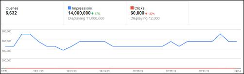 primo aggiornamento del 2014 per webmaster tools