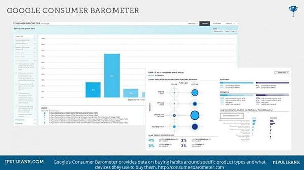Google Cunsomer barometer