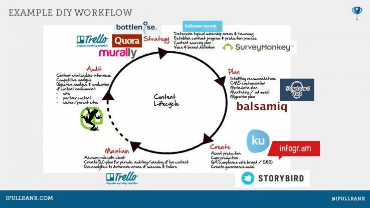 workflow-creazione contenuti