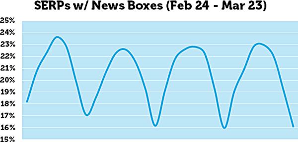 grafico-notizie-sulla-serp-di-Moz