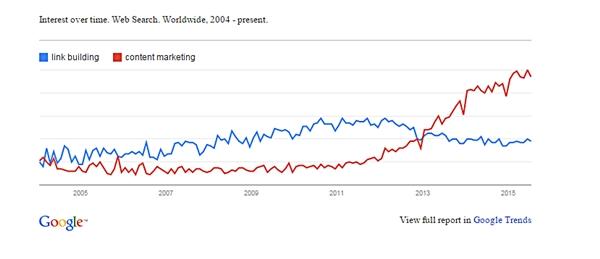 grafico-trend-link-building