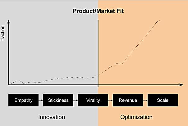 Ciclo di vita di un prodotto dal lancio all'autosostentamento