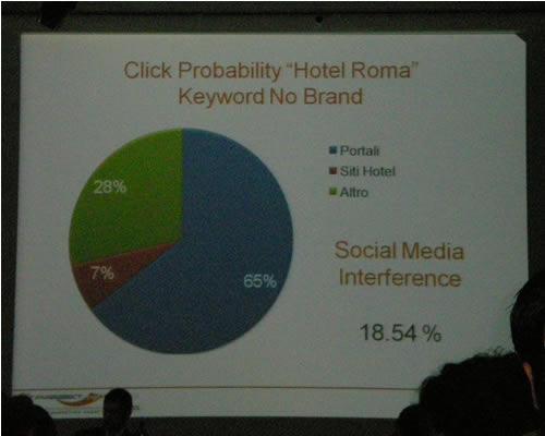 social media interference hotel roma