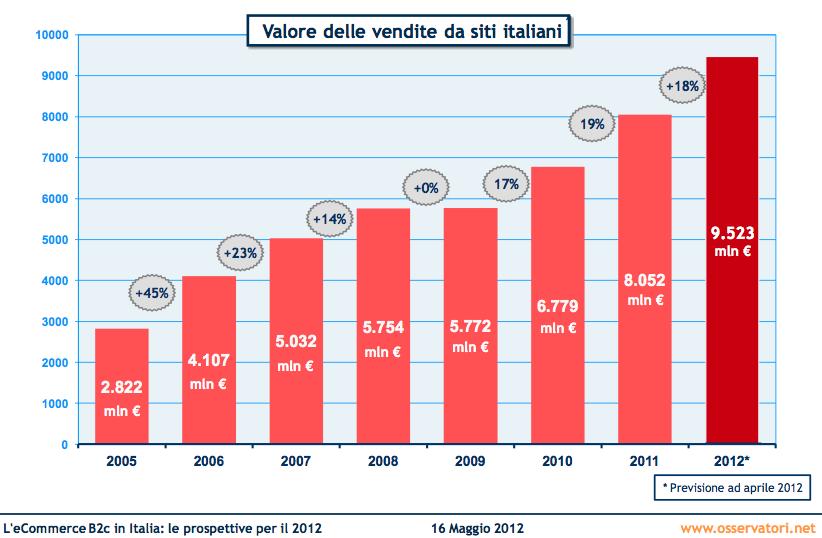 Il valore delle vendite online in Italia