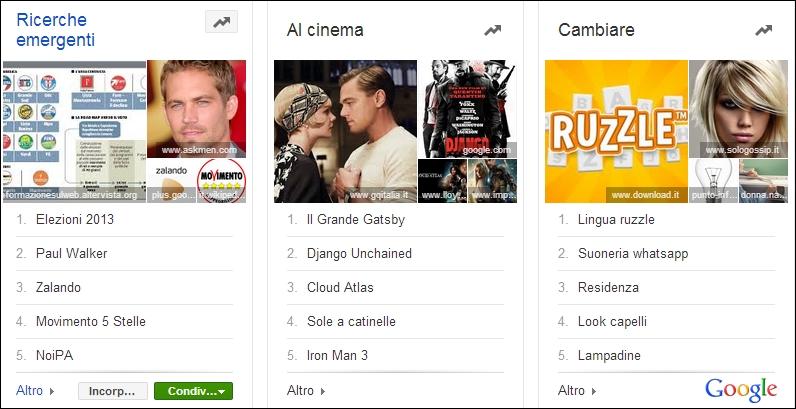 google-topcharts