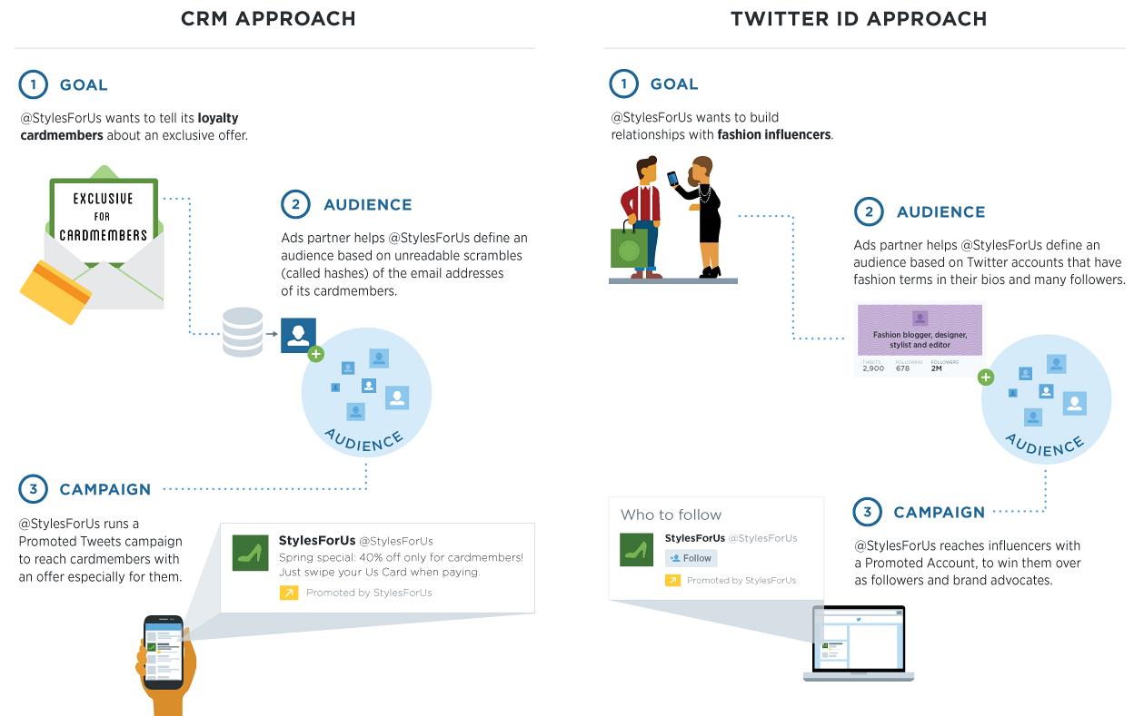 Twitter espande tailored audiences