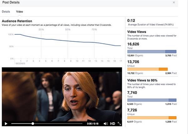 Facebook rilascia nuove metriche per il monitoraggio delle campagne video