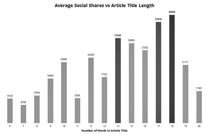 grafico articoli analizzati