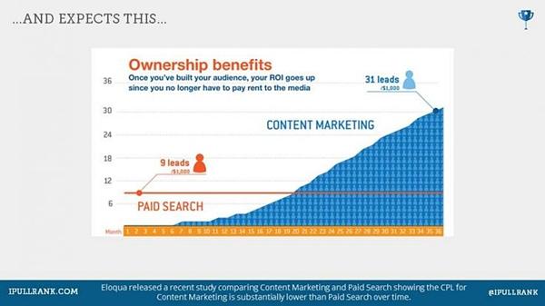 negli ultimi anni è cresciuta l'importanza del content marketing