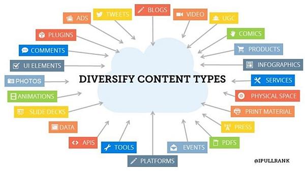 diversificare i tipi di contenuti