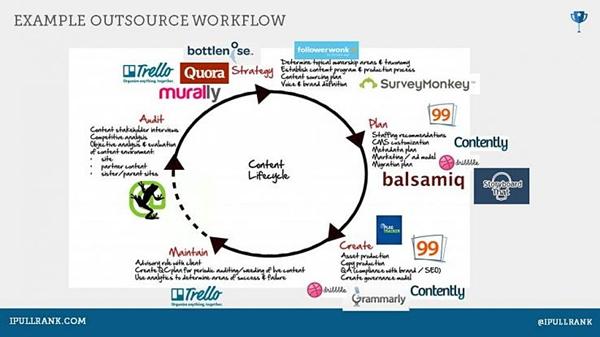 Workflow-tools-per-produzione-contenuti