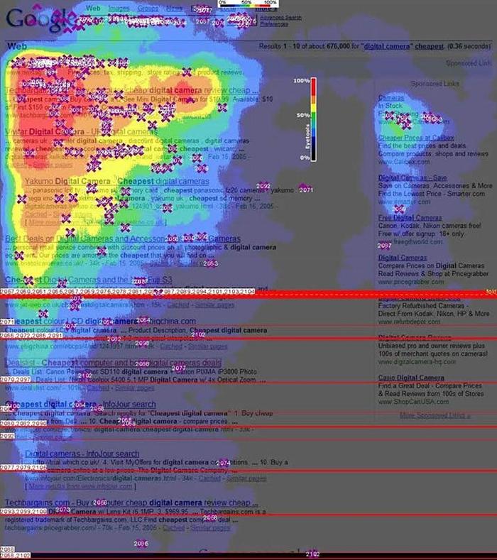 grafico dell'ultimo studio sull'eye tracking realizzato da Mediative