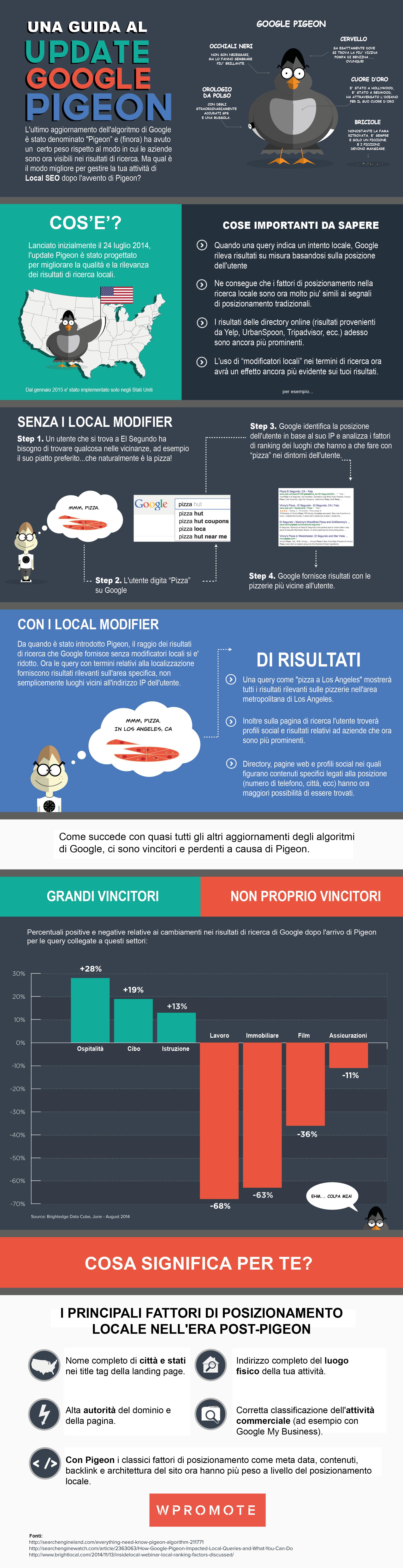 Google-Pingeon-Update_infografica-1