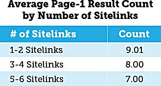 tabella-sitelink-presenti-sulla-serp-di-google