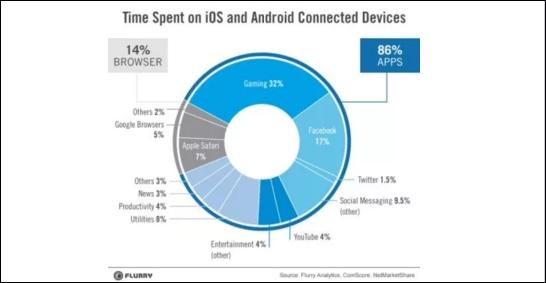 percentuale utenti mobile app