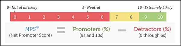 Calcolare il Net Promoter Score di un'azienda