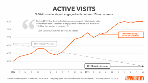 Keep visitors attention