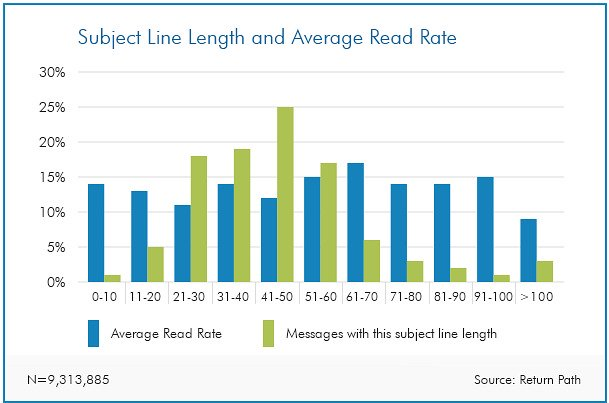 609x403xEmail-Marketing-Chart-How-subject-line-length-affects-open-rates-MarketingSherpa-2015-12-18-13-16-53.jpeg.pagespeed.ic.-TBXnCvBFB